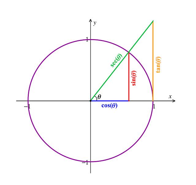 アフィリエイターが意識すべき三角関係とは