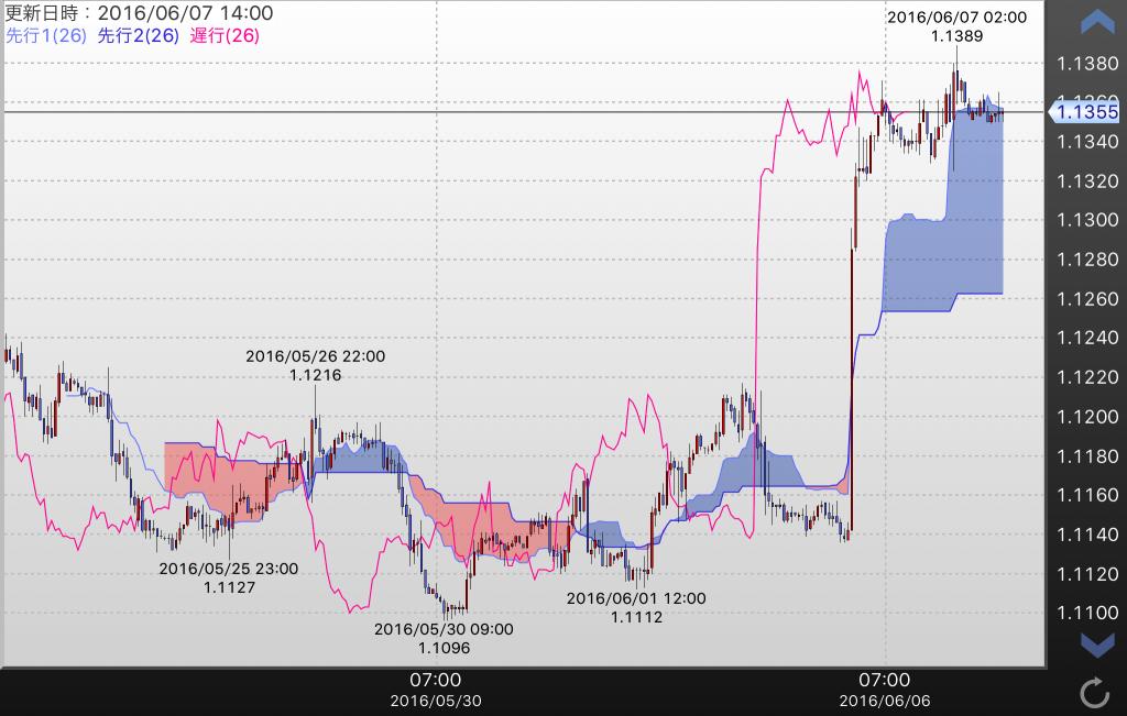 EUR/USD1時間足チャート