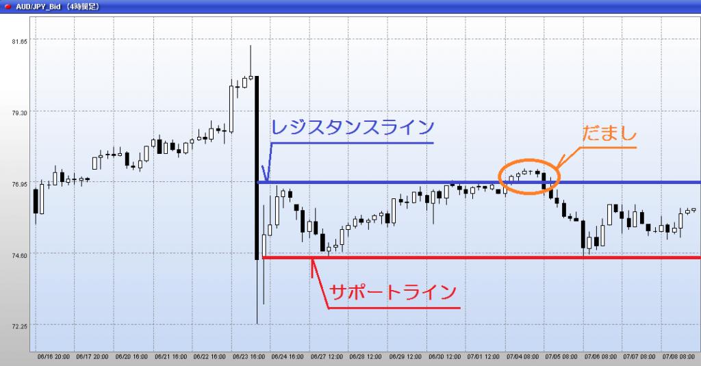 チャート:マネースクウェア・ジャパン