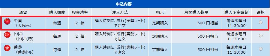 積立FX-中国元申込内容