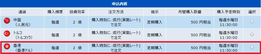 積立FX-香港ドル申込内容